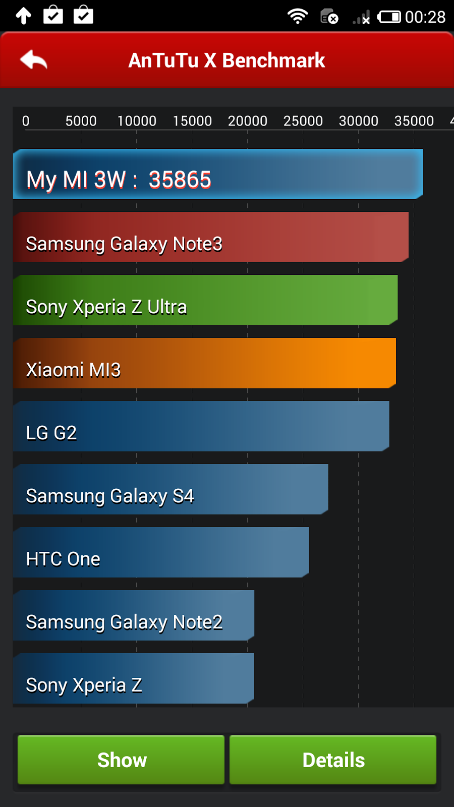 Prueba de Antutu a los móviles libres chinos Xiaomi Mi3, resultado 35.000