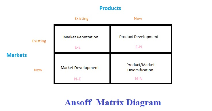 The Versatility Ansoff Matrix Applied To Companies Functioning In
