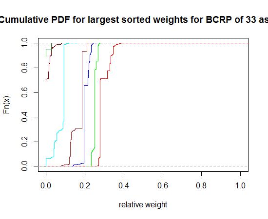 how to find optimal portfolio weights