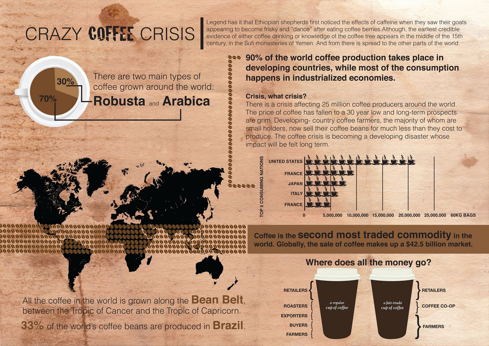 the coffee crisis Dealing with the coffee crisis in central america: impacts and strategies by panos varangis, paul siegel, daniele giovannucci and bryan lewin.