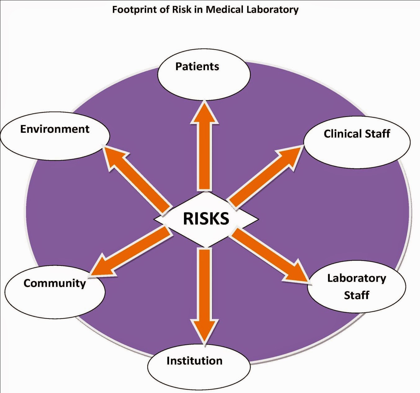 risk management lab 1 We're iso, the international organization for standardization we develop and publish international standards.