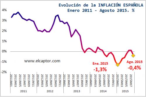 inflación, deflación,