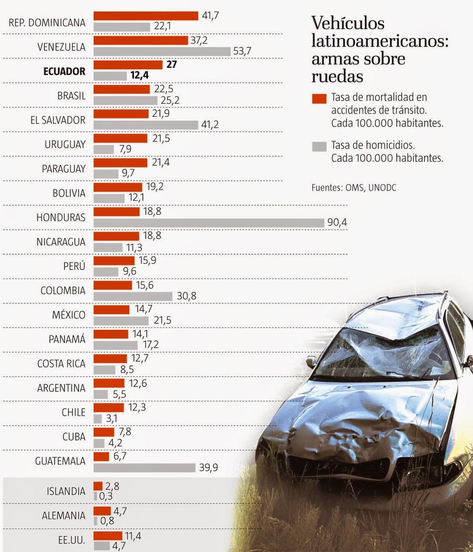 América latina, datos inutiles