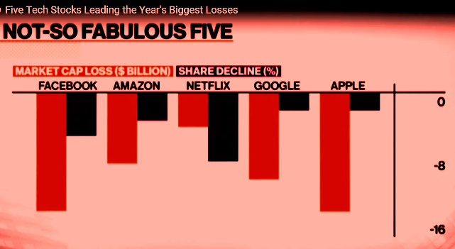Chart of 5 Big Losers on the Stock Market: Facebook, Amazon, Netflix, Google, Apple