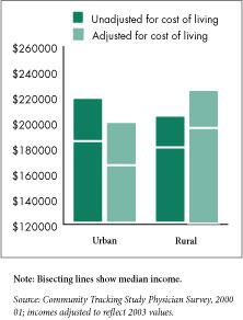 Physician Salary: Rural vs City
