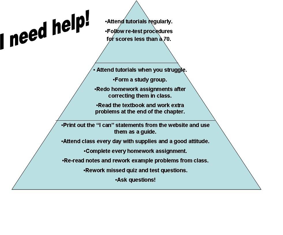 Anne\'s Action Research: Pyramid of Intervention for Pre-AP Physics