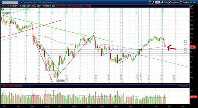 Дневной график фьючерса на нефть WTI