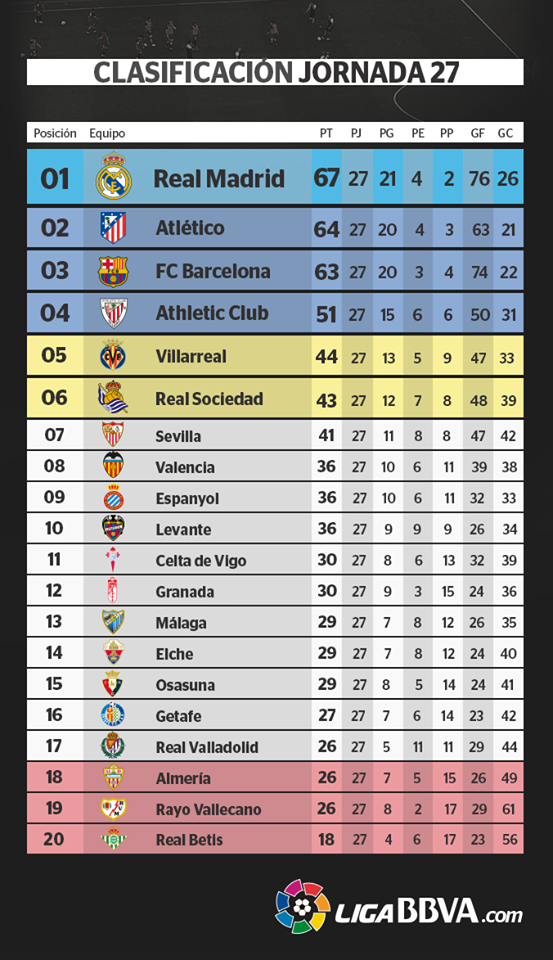 Tabla General Liga España Jornada 27