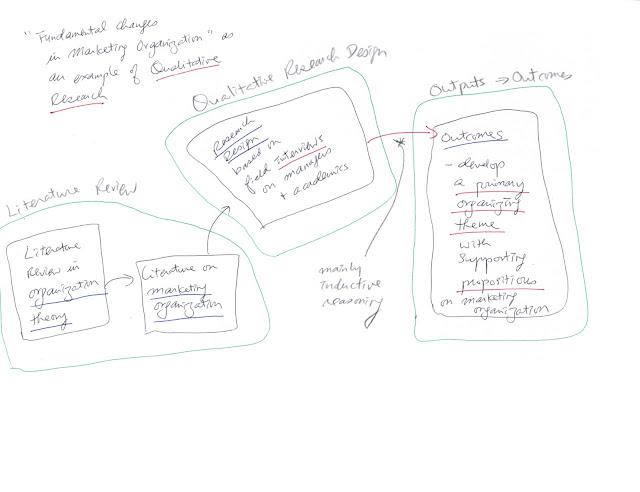diagram of organization matter