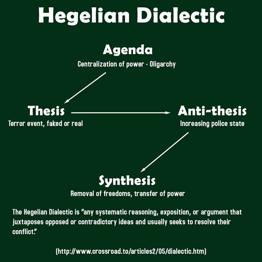 Free Liberty  Hegelian Dialectic