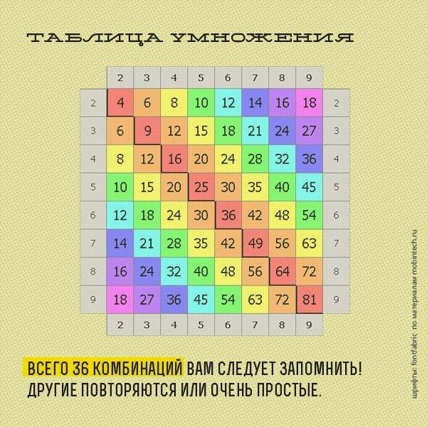Найти таблицу умножения по математике