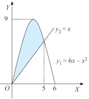 volume benda putar yang terjadi, jika daerah yang dibatasi oleh kurva y = 6x – x2 dan y = x