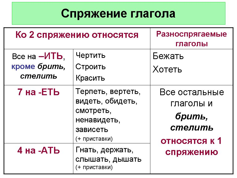 Cлайд изменение глагола по падежам и числам изменение глагола по лицам и числам спряжение - это