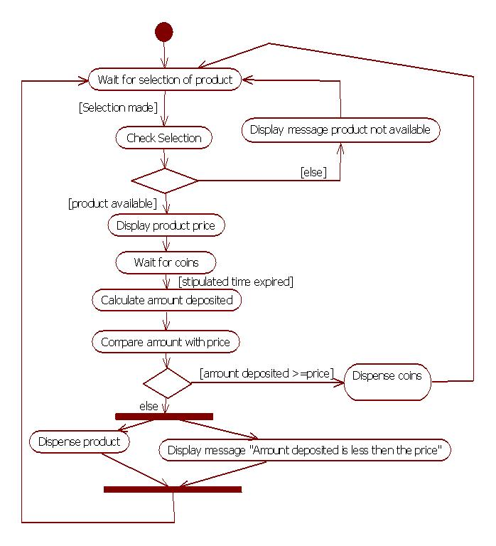 Uml diagrams vending machine programs and notes for mca uml activity diagram for vending machine ccuart Images