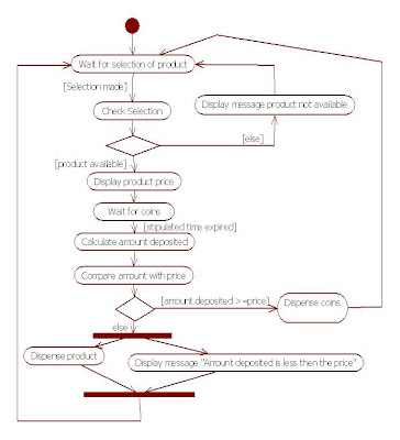 UML Activity Diagram for Vending Machine