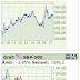 Börsen: Dags för panik
