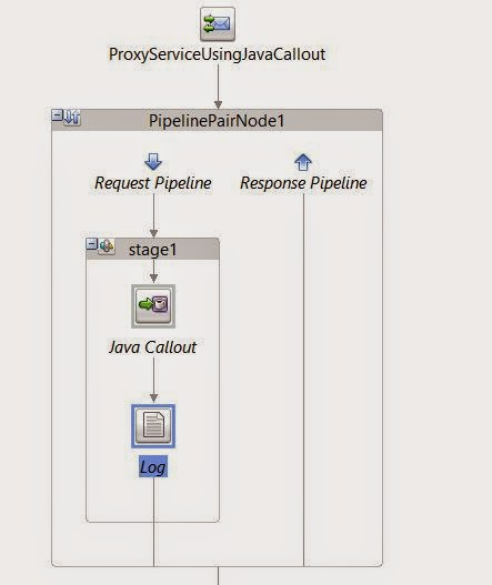 OSB 11g : Java Callout Activity | EXPLORE ORACLE FUSION MIDDLEWARE