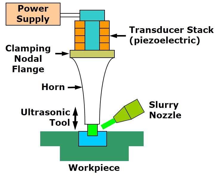 ultrasonic machining usm working principles mechanical engineering rh mechanicalinventions blogspot com ultrasonic welding machine diagram ultrasonic welding machine diagram
