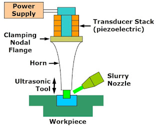 Ultrasonic Machining (USM) Process