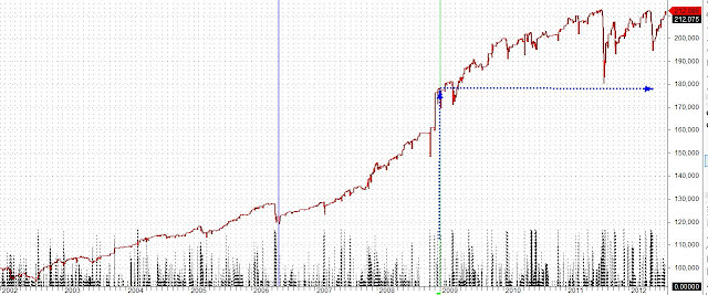 7 Winning Trading Systems Reviewed - 3 Day High/Low