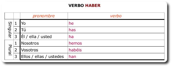 Conjugación del verbo essayer