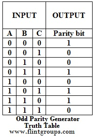 C programming for beginners parity generator for Table th odd