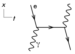 P dogs blog boring but important physics quiz question the feynman diagram shown at right depicts a an electron absorbing a photon then emitting a photon b an electron emitting a photon then absorbing a ccuart Choice Image