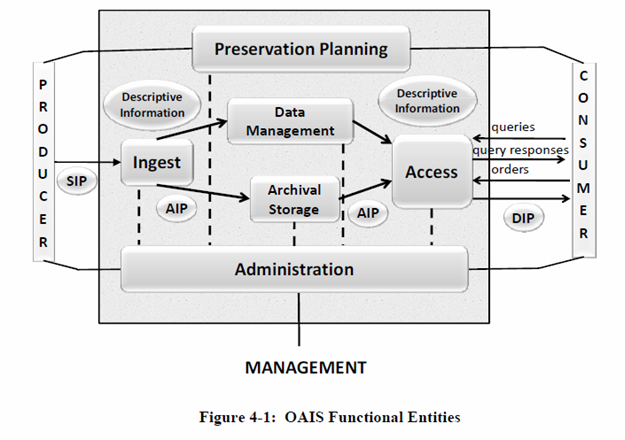 Figure 4-1: OAIS Functional Entities