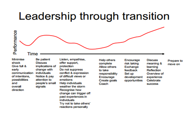 effect of different leadership styles on organisation Management/leadership styles and their effects on organizational  by using  suitable leadership/management style(s) in different situations.