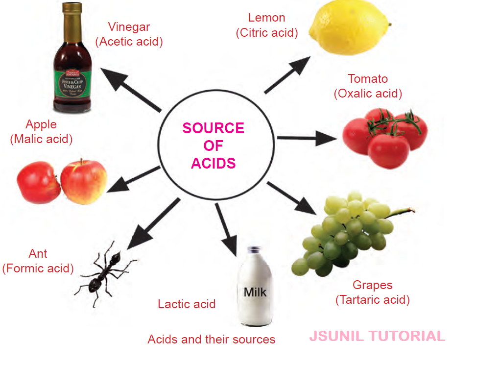 acids and bases A: acids and bases differ in chemical structure and reactions, ph level and taste when interacting with phenolphthalein and litmus, each changes to a different color.