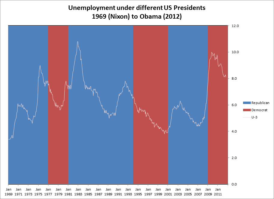 The evil black economist unemployment by president here is a link to the data on google docs if you want to make your own charts you can compare the stock market fed policy inflation rate publicscrutiny Images