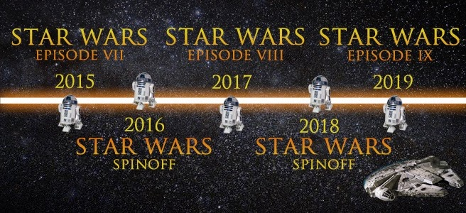 What Is The Correct Order to Watch Star Wars? - photo, trailer, video