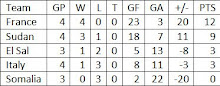 Group A Final Standings
