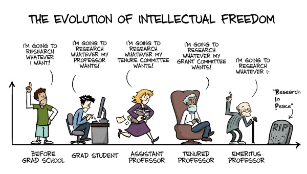 The Evolution of Intellectual freedom