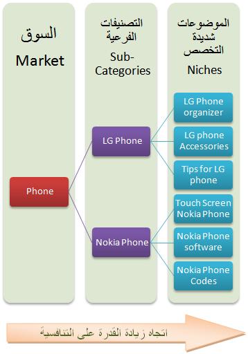 بالتفصيل : ماهو النيتش Niche+sites+for+adesense