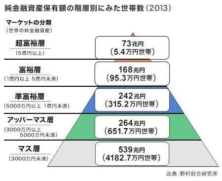 金融資産 ピラミッド 富裕層 日本 世帯数