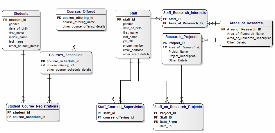 database case study er diagram