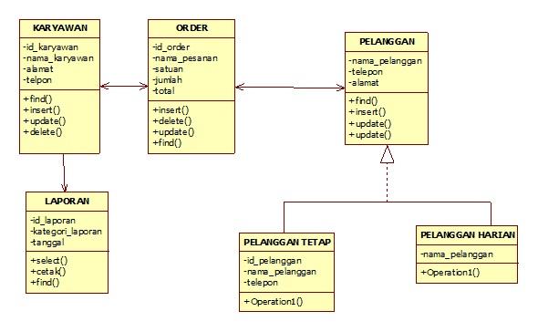 Syifa56 2011 contoh logical view untuk penjulan dengan menggunakan class diagram ccuart Gallery