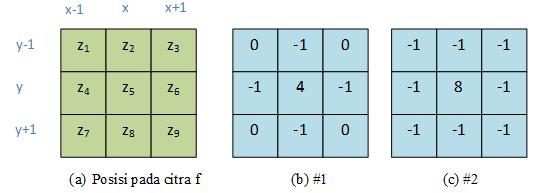 Segmentasi Citra : Deteksi Tepi Menggunakan Operator Laplacian