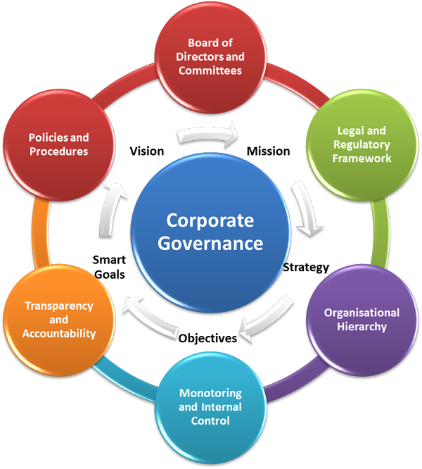 essay on elements of good corporate governance Good corporate governance practice is not restricted to adopting the council's recommendations the arrangements of many entities differ from the.