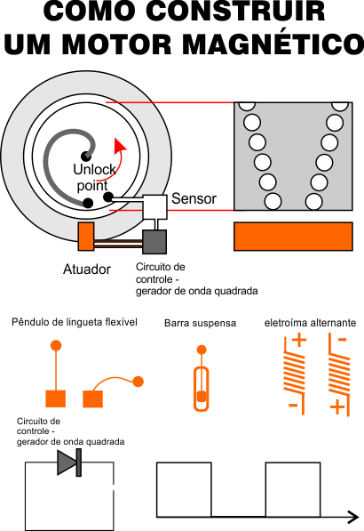 como construir um motor magnético