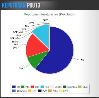 keputusan pilihanraya umum malaysia kerusi parlimen Barisan Nasional (BN), PAS (Parti Islam Semalaysia), Parti Keadilan Rakyat (PKR) dan Bebas