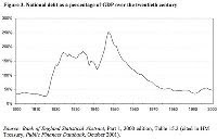 The British National Debt from Attlee to Cameron