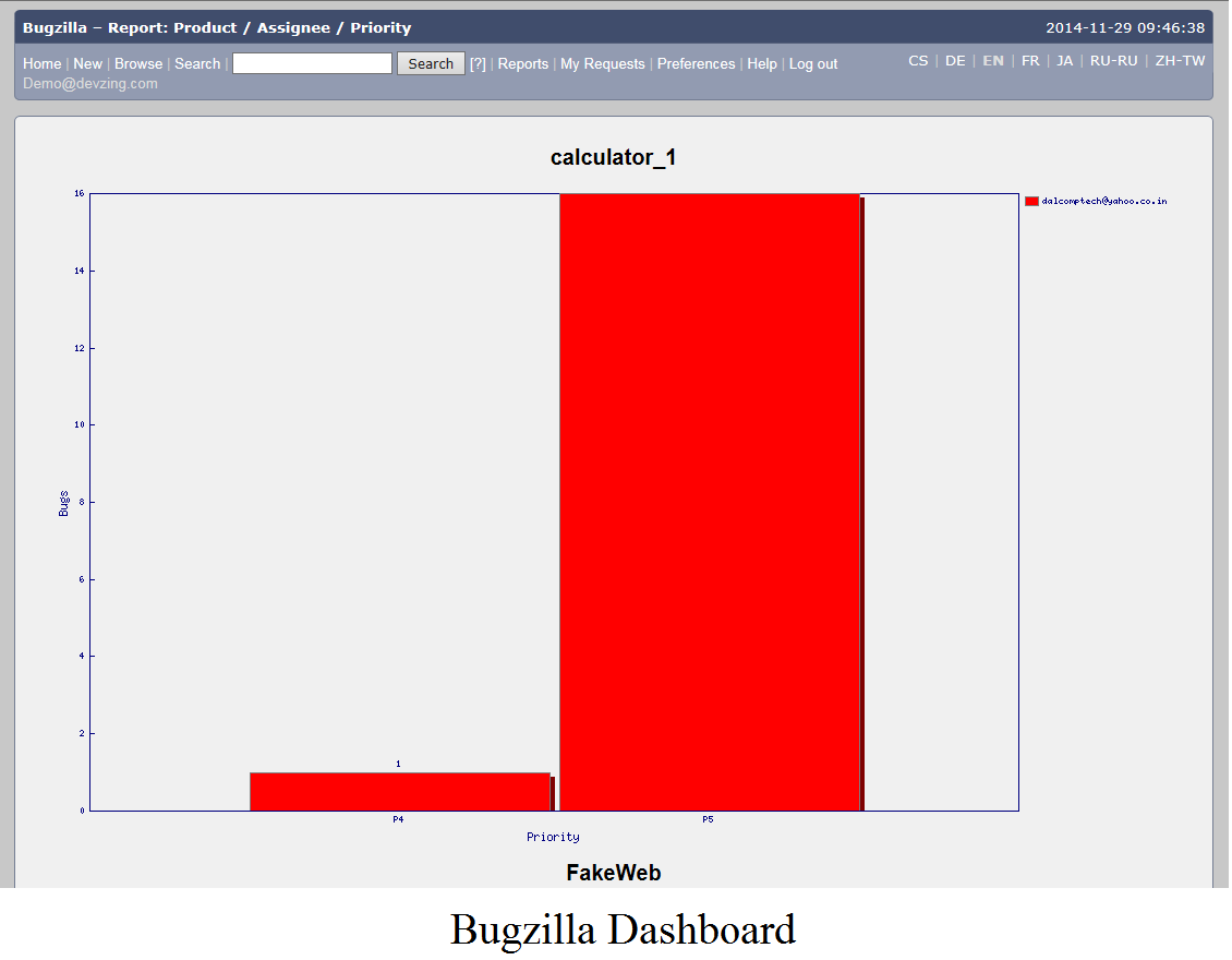 Bugzilla Dashboard