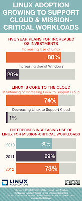 Linux adoption still growing