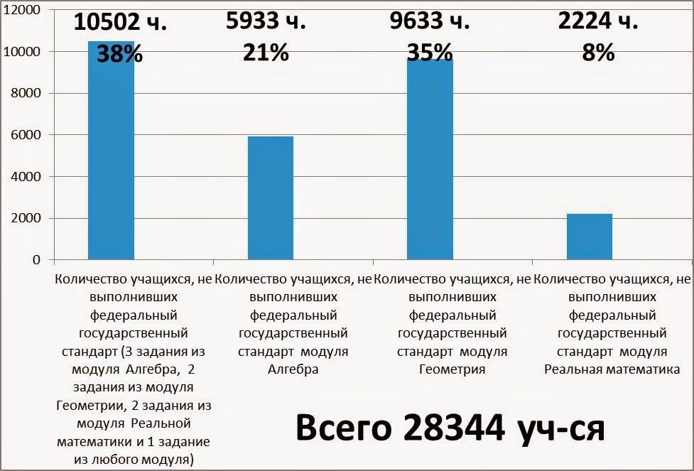 Сообщество учителей математики Фрунзенского района Анализ  Алгебра часть 1