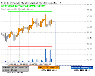Long CL (нефть WTI) (05.03.13) - (closed) - (+200pp)