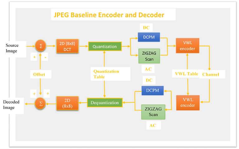 Jpeg the approach for jpeg compression is pretty simple the block diagram ccuart Image collections