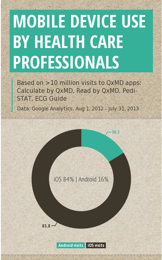 http://www.qxmd.com/mobile-device-use-by-mds-and-health-care-professionals