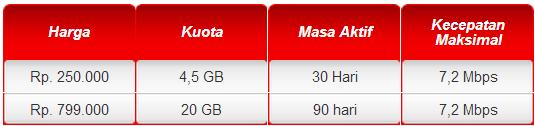 KartuHalo Paket Smartphone, Tablet, Modem